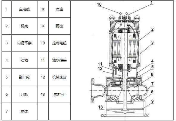 自动搅匀排污泵结构图