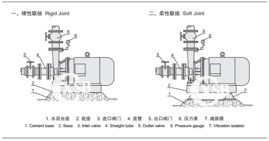 XBD卧式消防泵安装示意图